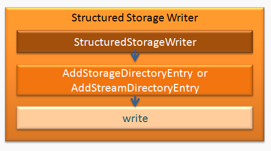 Storage Writer: Usage