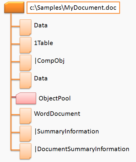Streams in a sample Word document